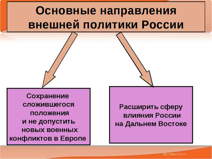Основные направления внешней политики России Сохранение сложившегося положени...