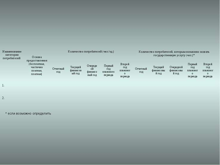 * если возможно определить Наименование категории потребителей Основа предост...