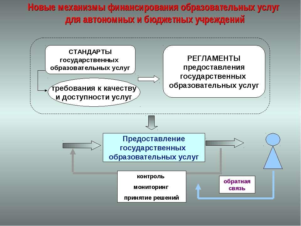 Новые механизмы финансирования образовательных услуг для автономных и бюджетн...