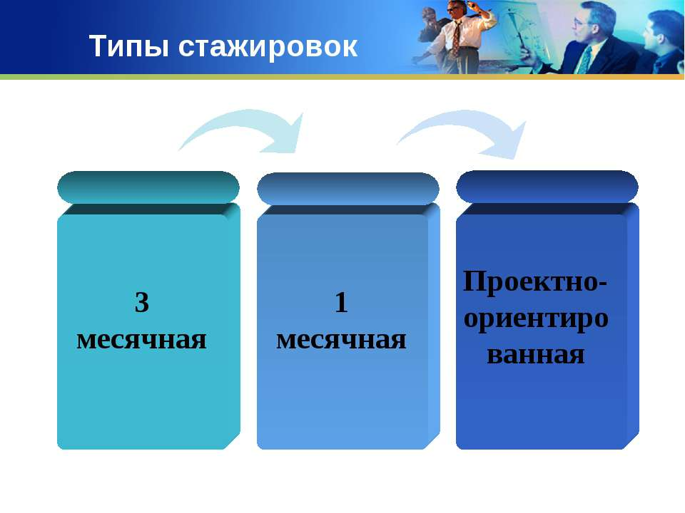 Типы стажировок 3 месячная 1 месячная Проектно-ориентированная