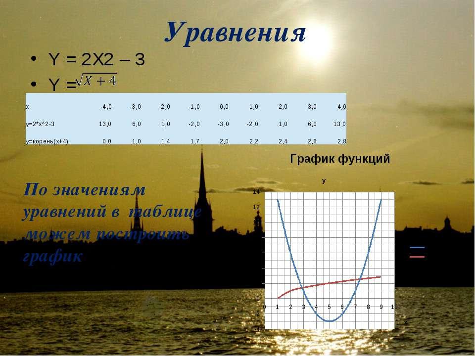 Уравнения Y = 2X2 – 3 Y =