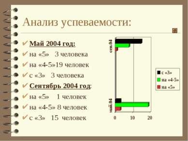 Май 2004 год: Май 2004 год: на «5» 3 человека на «4-5»19 человек с «3» 3 чело...