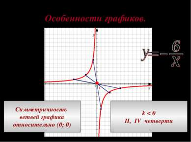 Особенности графиков. Симметричность ветвей графика относительно (0; 0) k < 0...