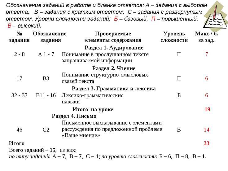 Обозначение заданий в работе и бланке ответов: А – задания с выбором ответа, ...