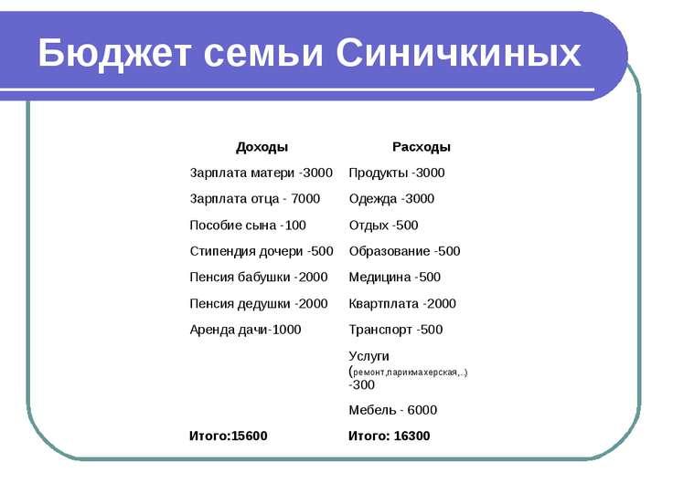Бюджет семьи Синичкиных Доходы Расходы Зарплата матери -3000 Продукты -3000 З...