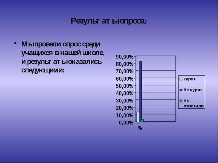 Результаты опроса: Мы провели опрос среди учащихся в нашей школе, и результат...