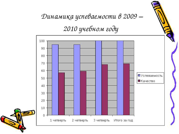 Динамика успеваемости в 2009 – 2010 учебном году