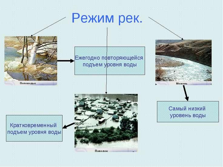 Режим рек. Самый низкий уровень воды Ежегодно повторяющейся подъем уровня вод...