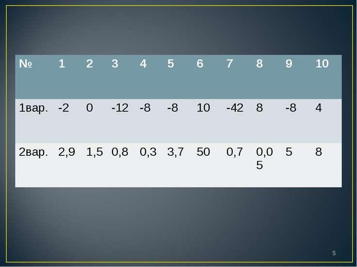 * № 1 2 3 4 5 6 7 8 9 10 1вар. -2 0 -12 -8 -8 10 -42 8 -8 4 2вар. 2,9 1,5 0,8...