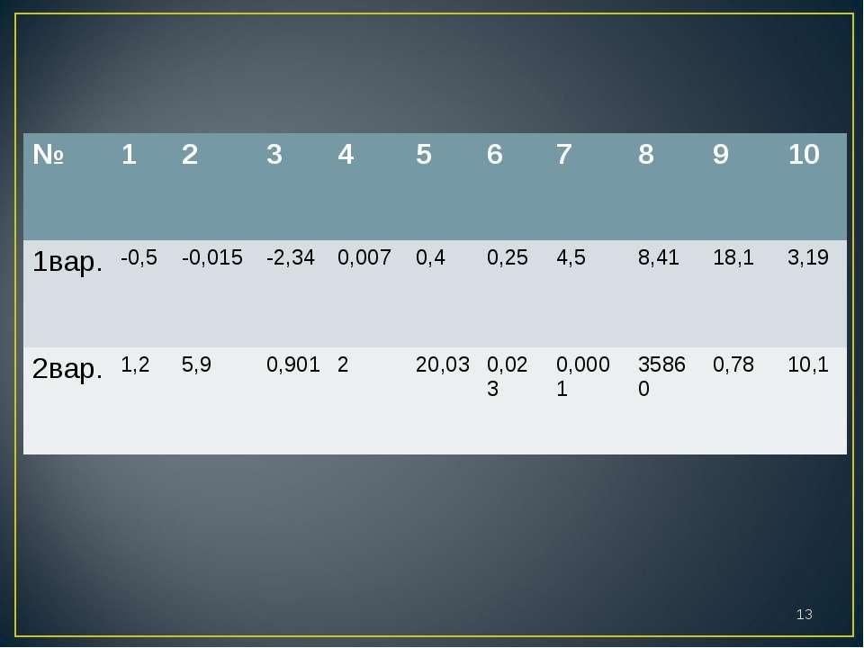 * № 1 2 3 4 5 6 7 8 9 10 1вар. -0,5 -0,015 -2,34 0,007 0,4 0,25 4,5 8,41 18,1...