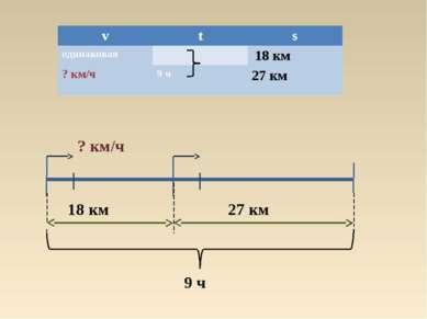 18 км 27 км 9 ч ? км/ч v t s одинаковая 18 км ? км/ч 9 ч 27 км