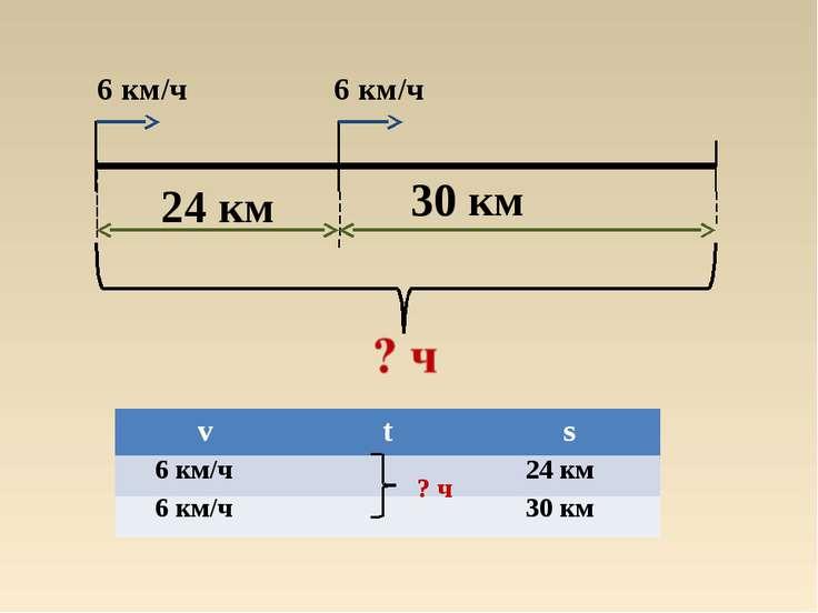 24 км 30 км 6 км/ч 6 км/ч ? ч 6 км/ч 6 км/ч 24 км 30 км v t s