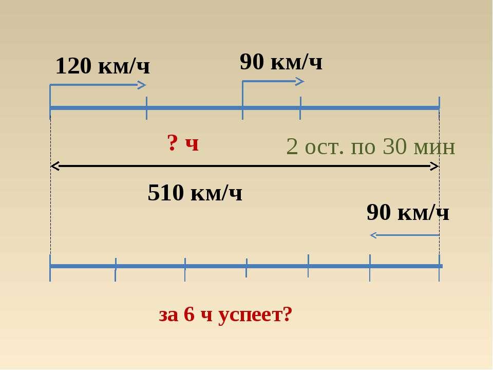 120 км/ч 90 км/ч 510 км/ч ? ч 90 км/ч за 6 ч успеет? 2 ост. по 30 мин