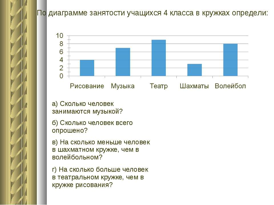 По диаграмме занятости учащихся 4 класса в кружках определи: а) Сколько челов...