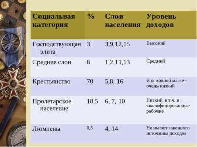 Социальная категория % Слои населения Уровень доходов Господствующая элита 3 ...