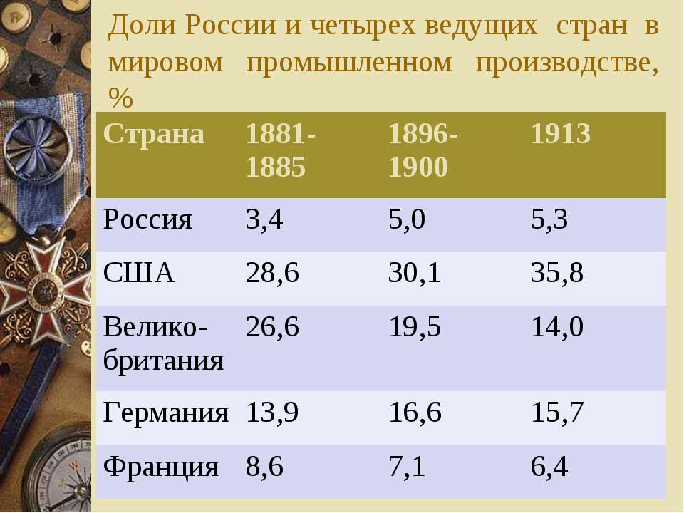 Доли России и четырех ведущих стран в мировом промышленном производстве, % Ст...