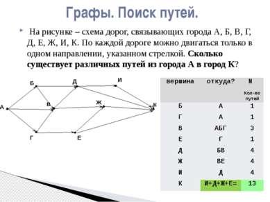 На рисунке – схема дорог, связывающих города А, Б, В, Г, Д, Е, Ж, И, К. Пока...