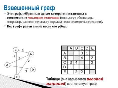 Взвешенный граф Это граф, рёбрам или дугам которого поставлены в соответствие...