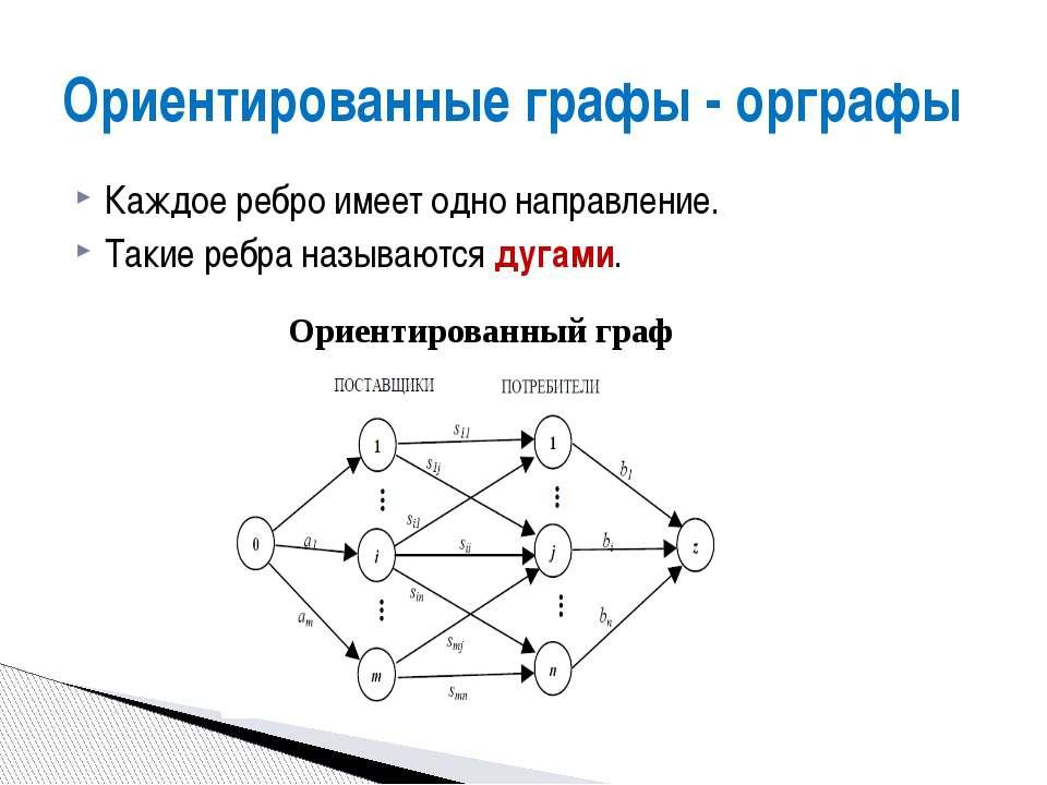Ориентированные графы - орграфы Каждое ребро имеет одно направление. Такие ре...