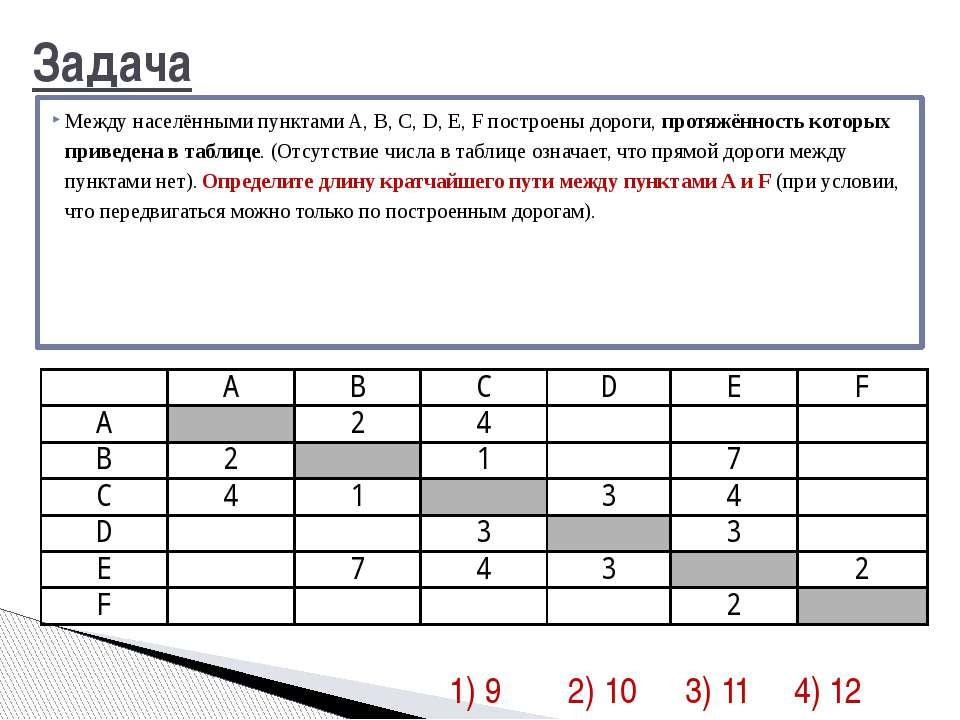 Задача Между населёнными пунктами A, B, C, D, E, F построены дороги, протяжён...