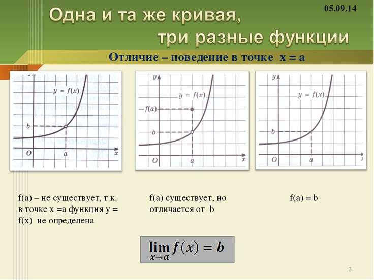 Отличие – поведение в точке х = а f(a) – не существует, т.к. в точке х =а фун...