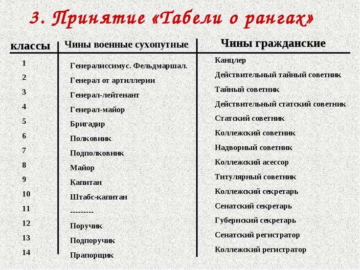 3. Принятие «Табели о рангах» классы Чины военные сухопутные Чины гражданские...