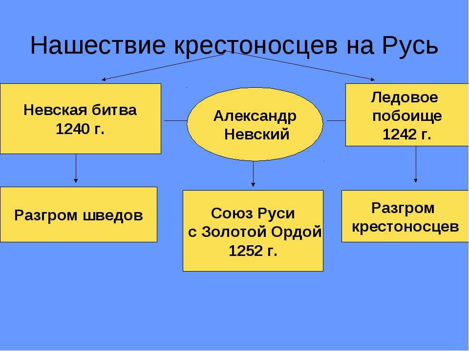 Нашествие крестоносцев на Русь Невская битва 1240 г. Александр Невский Ледово...