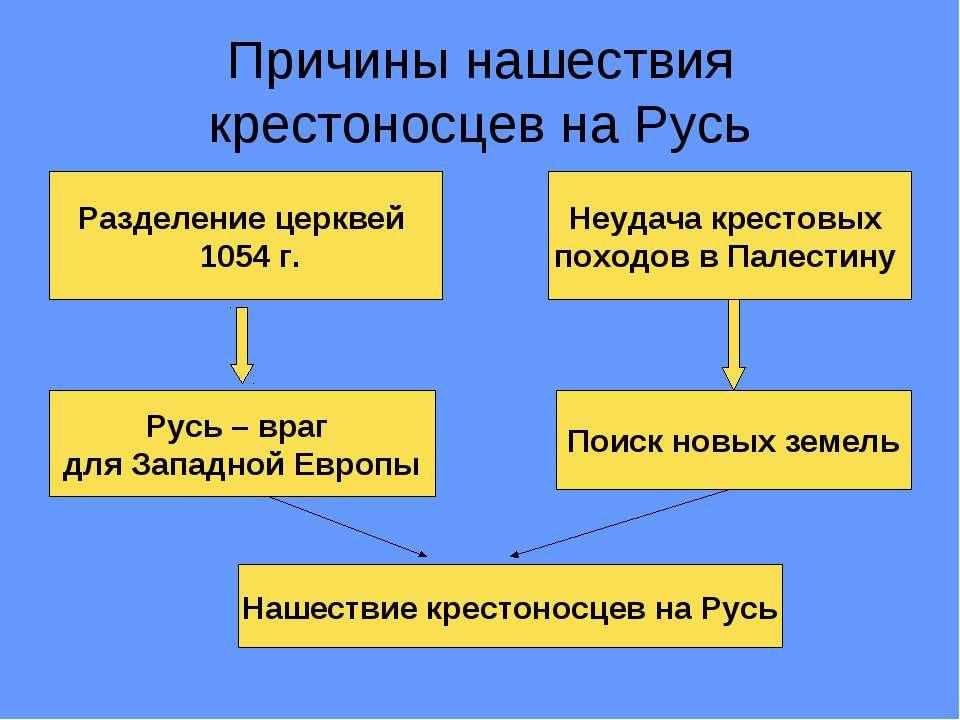 Причины нашествия крестоносцев на Русь Разделение церквей 1054 г. Неудача кре...