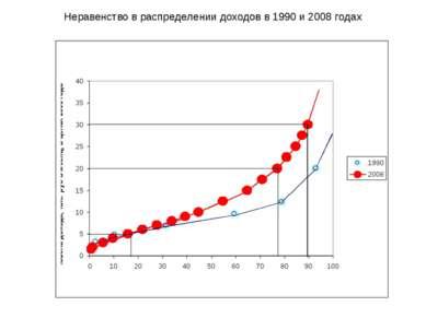Неравенство в распределении доходов в 1990 и 2008 годах