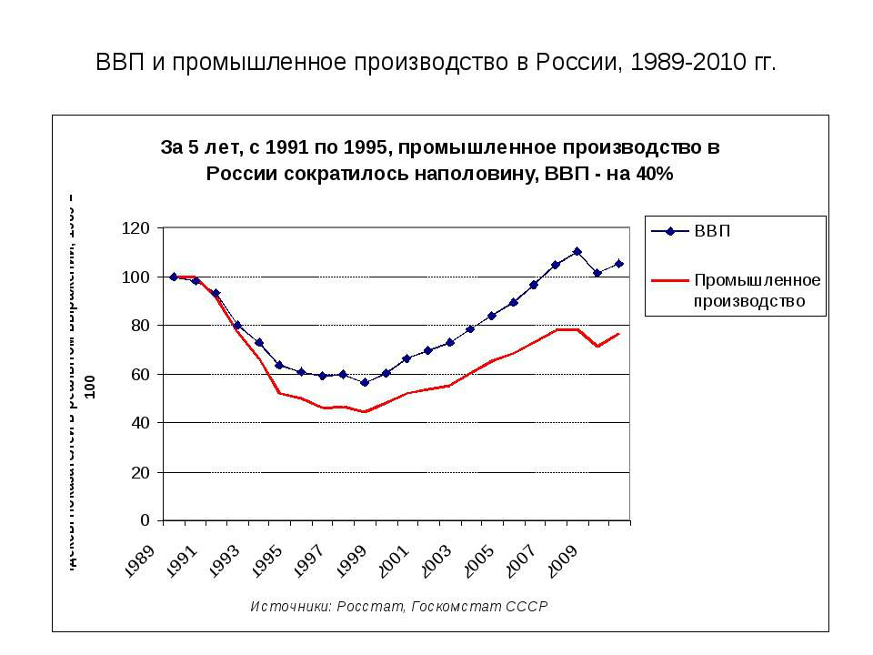 ВВП и промышленное производство в России, 1989-2010 гг.