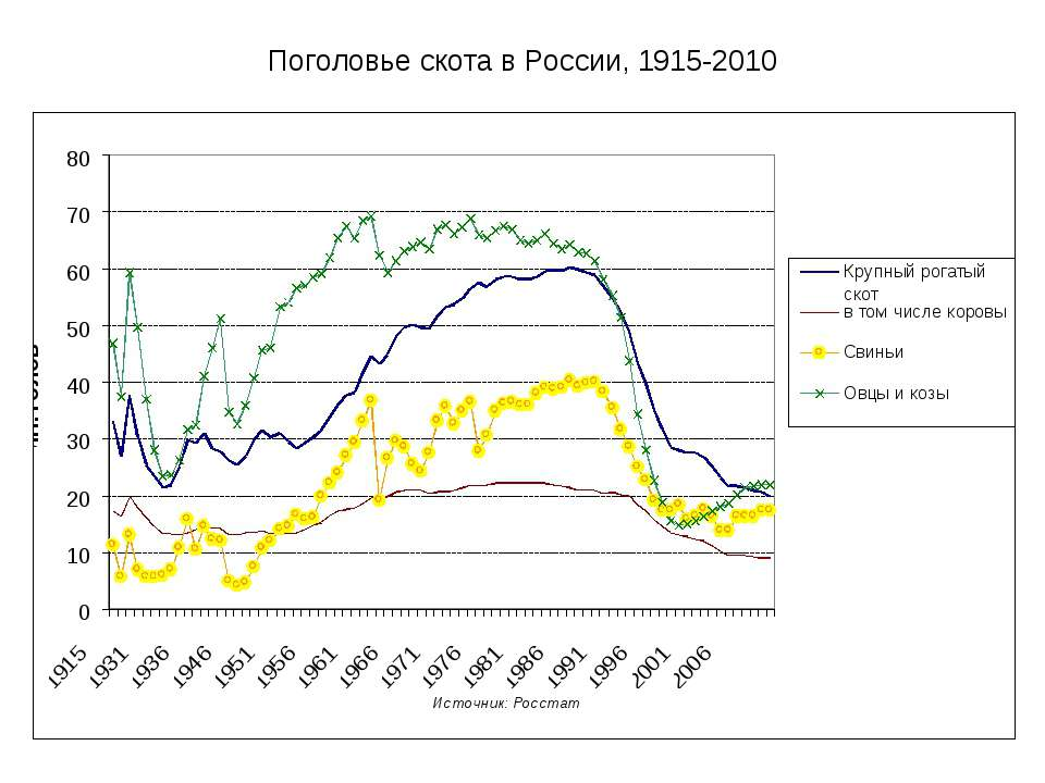 Поголовье скота в России, 1915-2010