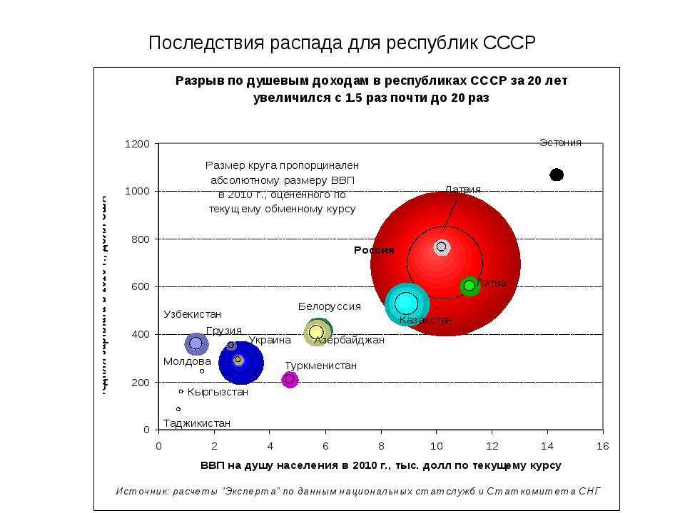 Последствия распада для республик СССР