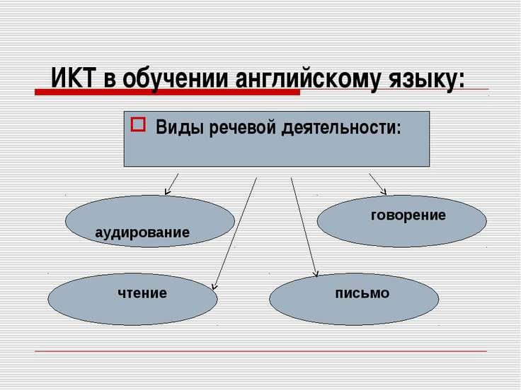 ИКТ в обучении английскому языку: аудирование Виды речевой деятельности: гово...