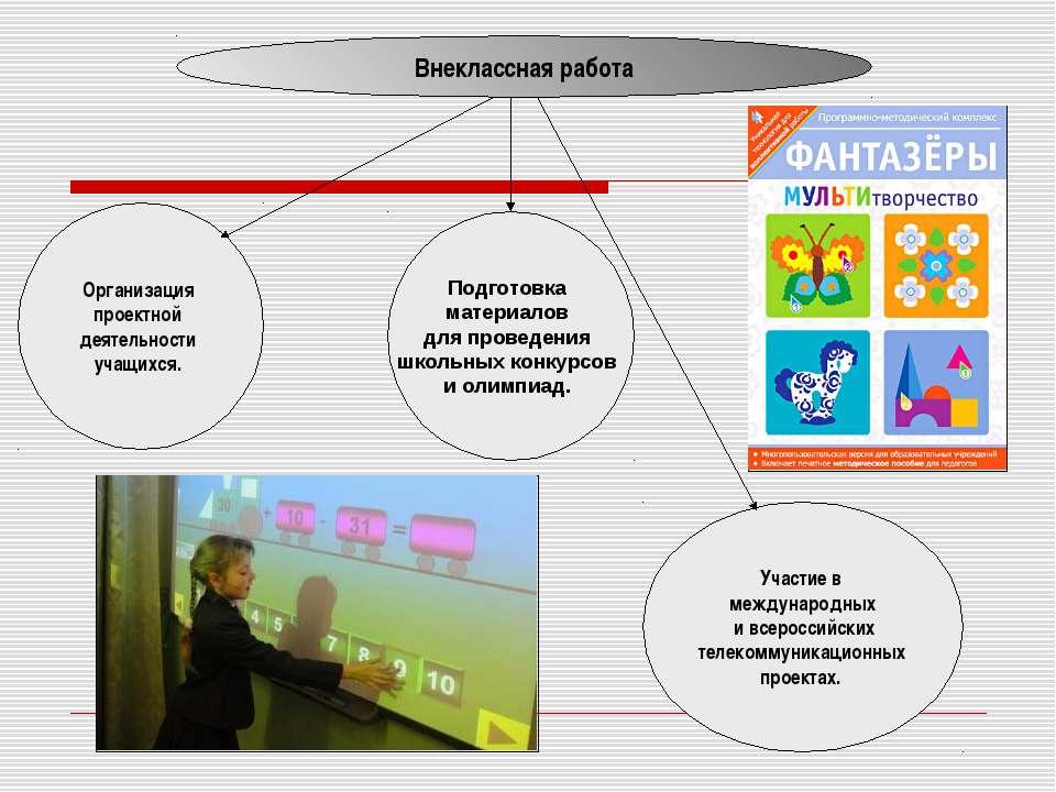 Внеклассная работа Организация проектной деятельности учащихся. Подготовка ма...