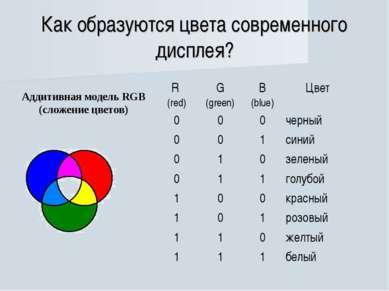 Как образуются цвета современного дисплея? Аддитивная модель RGB (сложение цв...