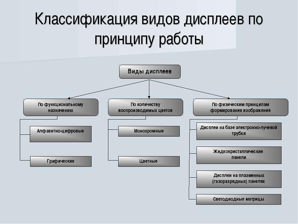 Классификация видов дисплеев по принципу работы