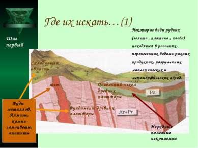 Где их искать…(1) Фундамент древних платформ щит Складчатая область Руды мета...