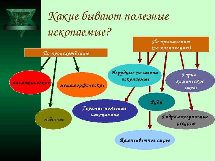Какие бывают полезные ископаемые? По происхождению По применению (по назначен...