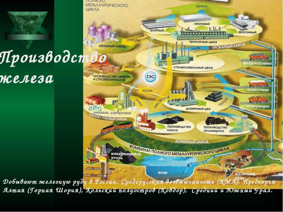 Производство железа Добывают железную руду в России: Средерусская возвышеннос...
