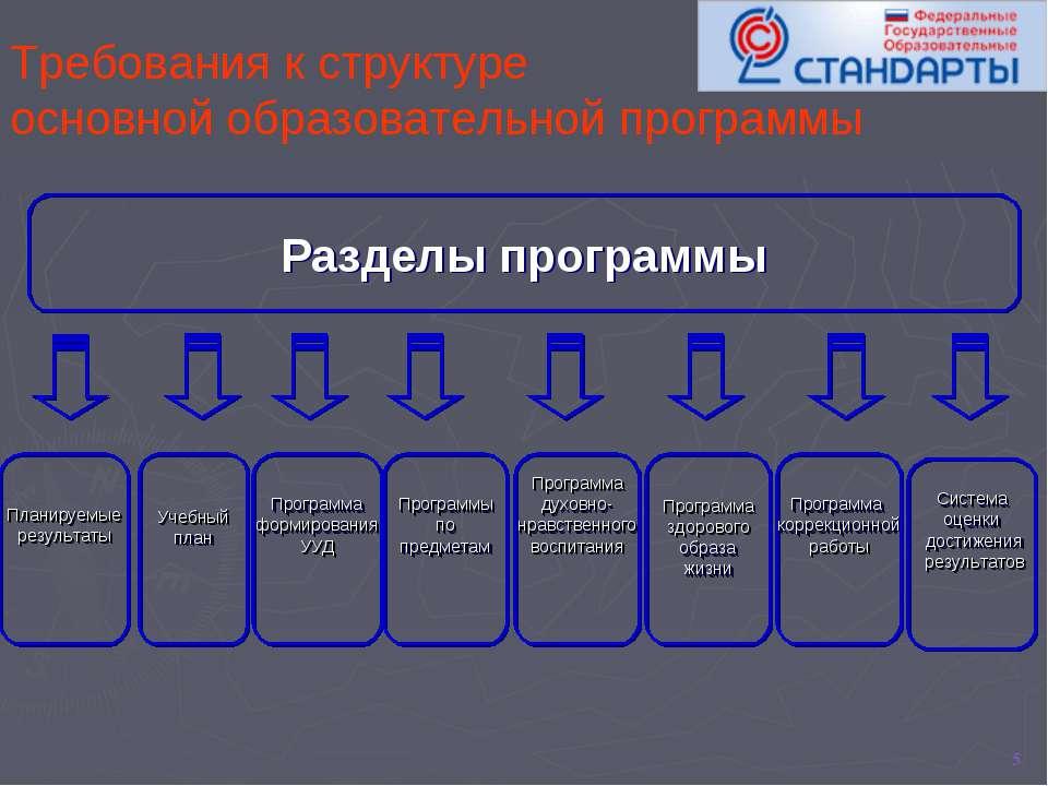 * Требования к структуре основной образовательной программы Разделы программы...