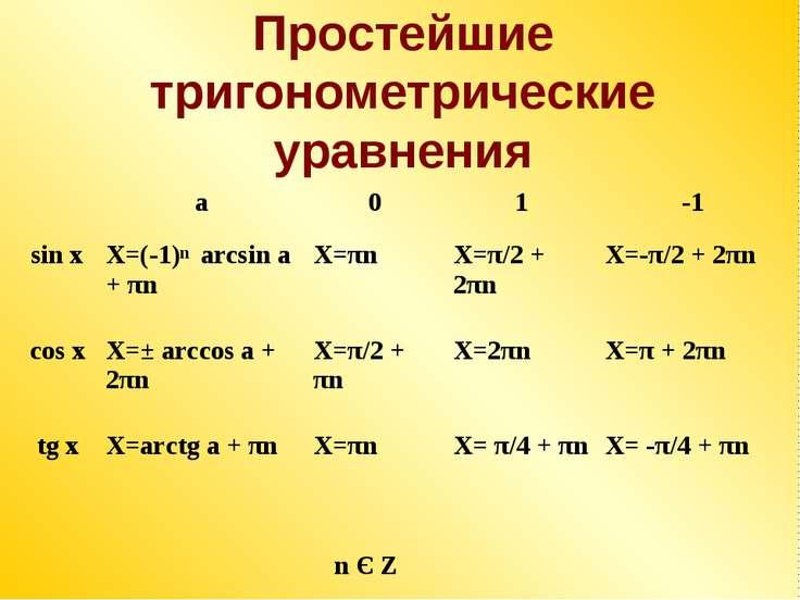 Простейшие тригонометрические уравнения n Є Z n a 0 1 -1 sin x X=(-1) arcsin ...