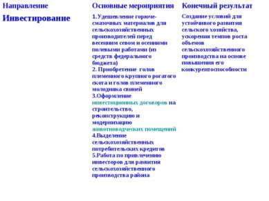 Направление Основные мероприятия Конечный результат Инвестирование 1.Удешевле...