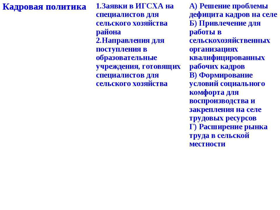 Кадровая политика 1.Заявки в ИГСХА на специалистов для сельского хозяйства ра...