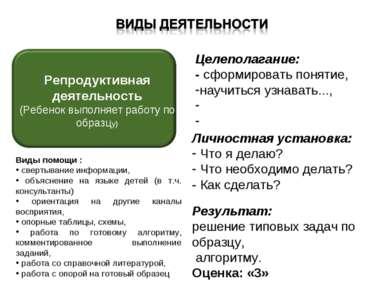 Целеполагание: - сформировать понятие, научиться узнавать..., Личностная уста...