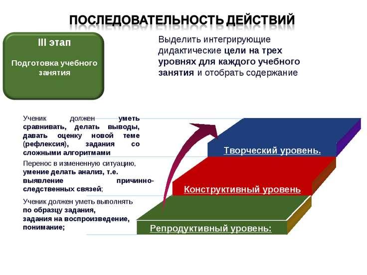 II этап Создание разноуровневой программы Выделить интегрирующие дидактически...
