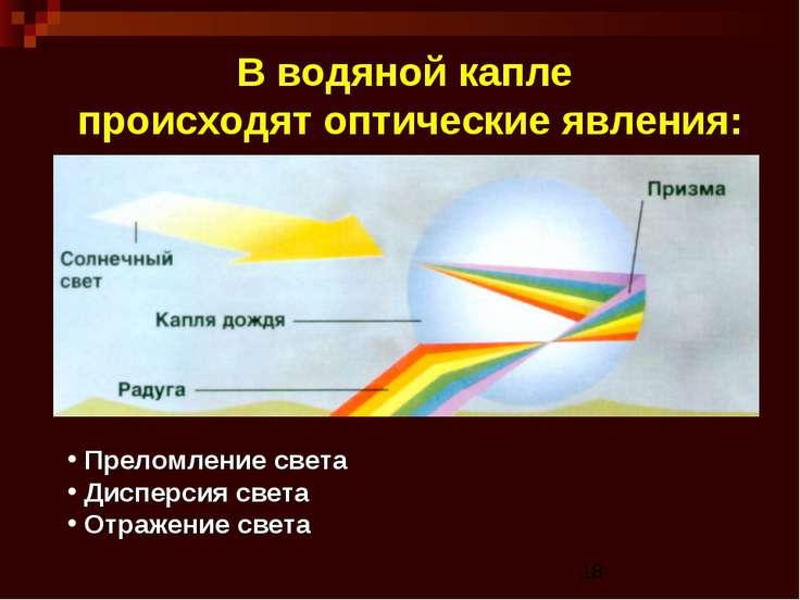В водяной капле происходят оптические явления: Преломление света Дисперсия св...