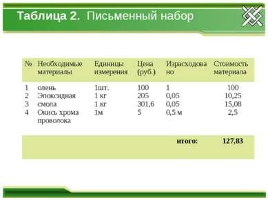 Таблица 2. Письменный набор № Необходимые материалы Единицы измерения Цена (р...