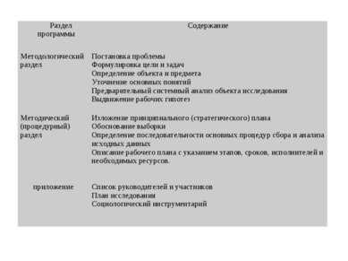 Раздел программы Содержание Методологический раздел Постановка проблемы Форму...