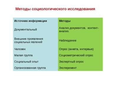 Методы социологического исследования Источник информации Методы Документальны...