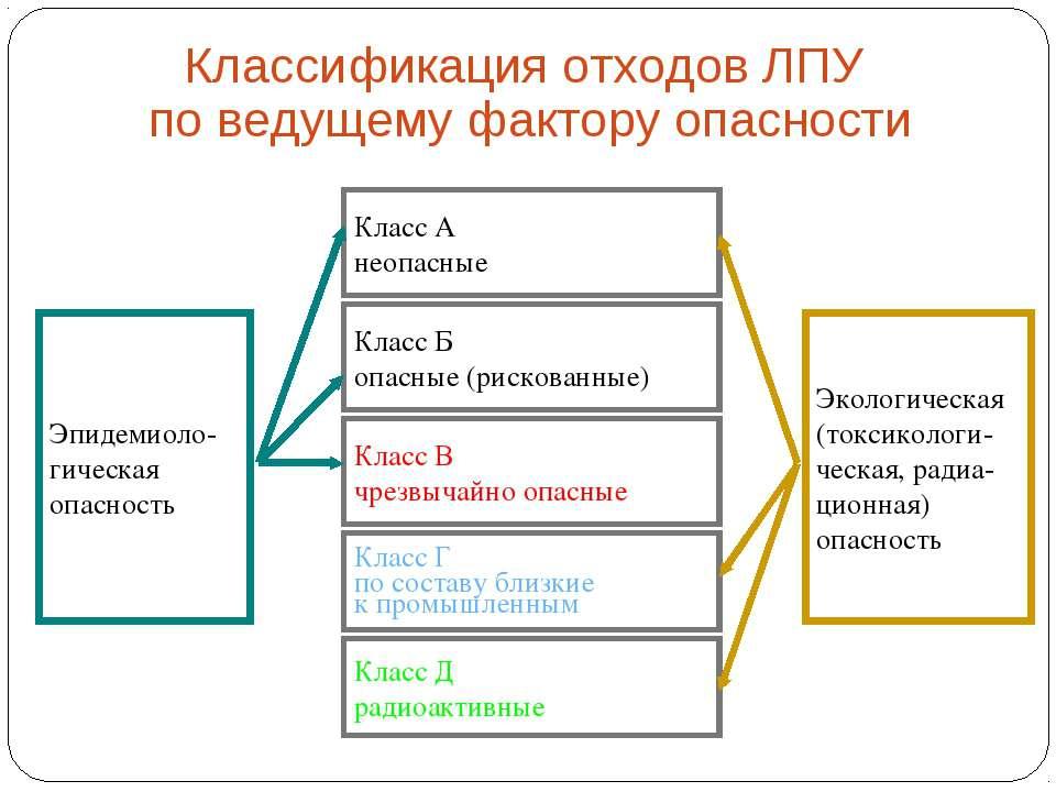 Классификация отходов ЛПУ по ведущему фактору опасности Эпидемиоло- гическая ...